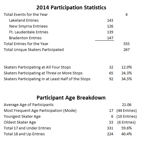 Grind for Life 2014 Skateboard Contest Statistics