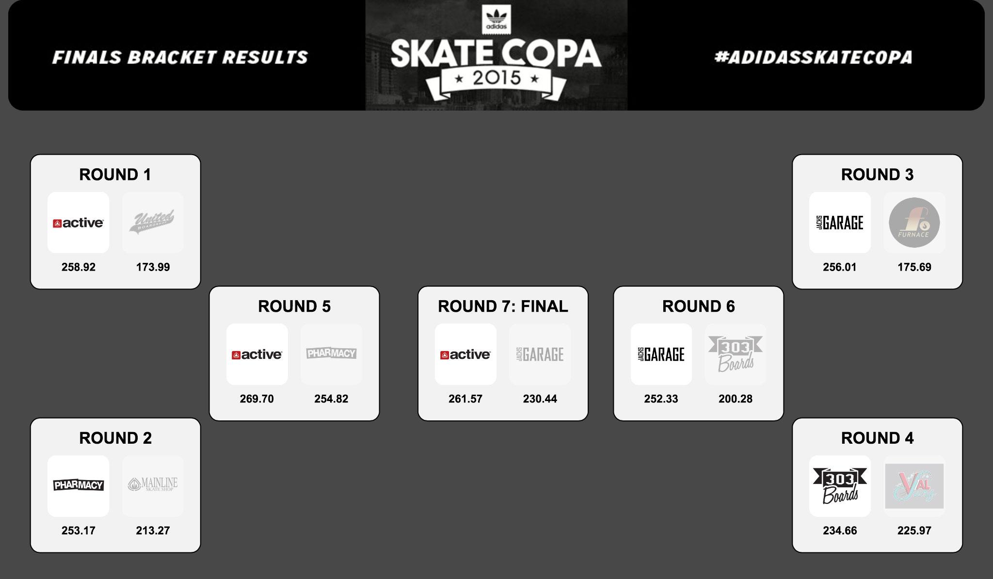 Active wins adidas Skate Copa 2015 LA Qualifiers