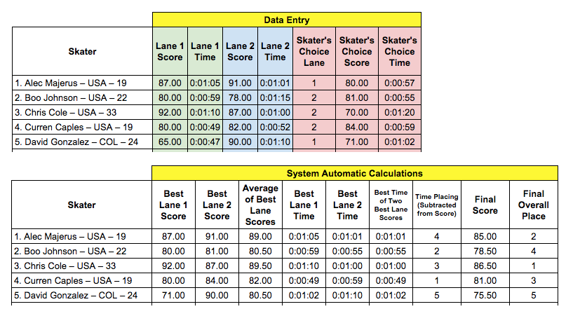Red Bull Hart Lines Sample Scoring Calcs
