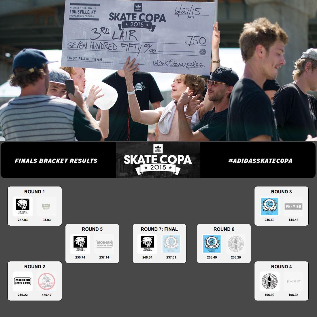 3rd Lair Wins adidas Skate Copa Louisville