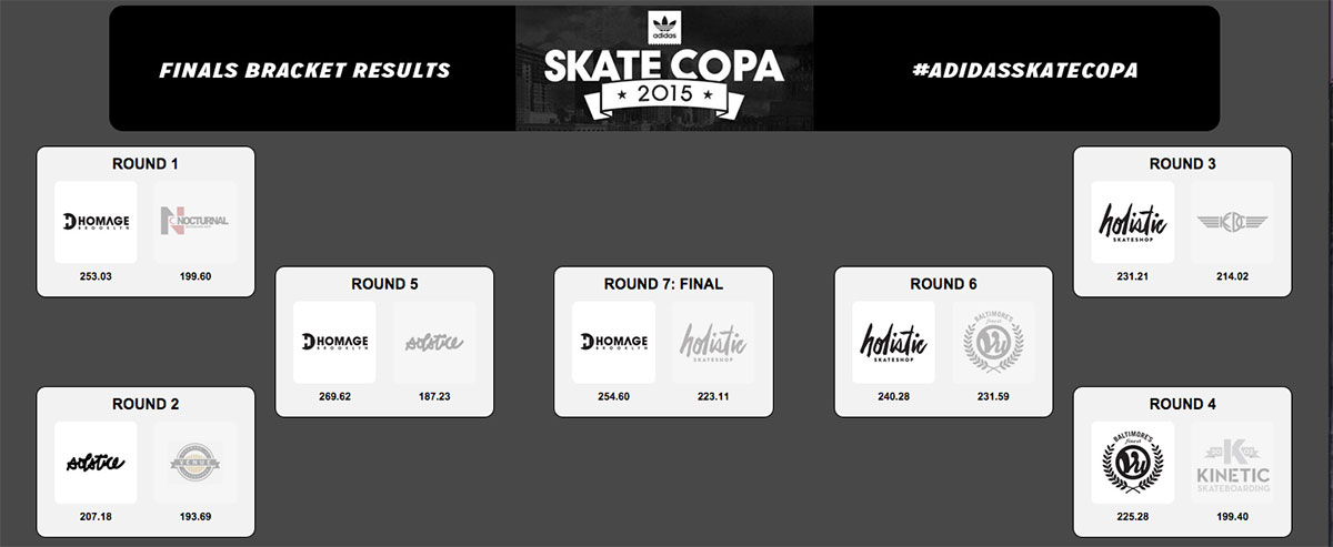adidas Skate Copa NYC Results 2015