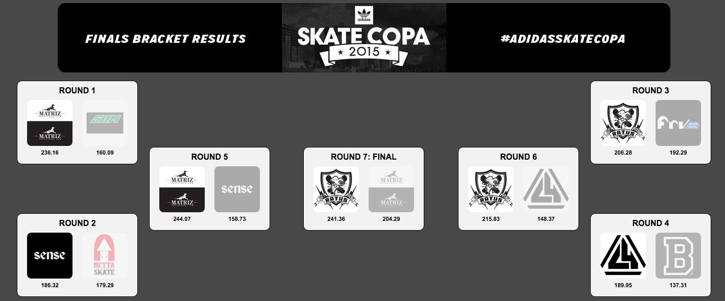 adidas Skate Copa Sao Paulo Results