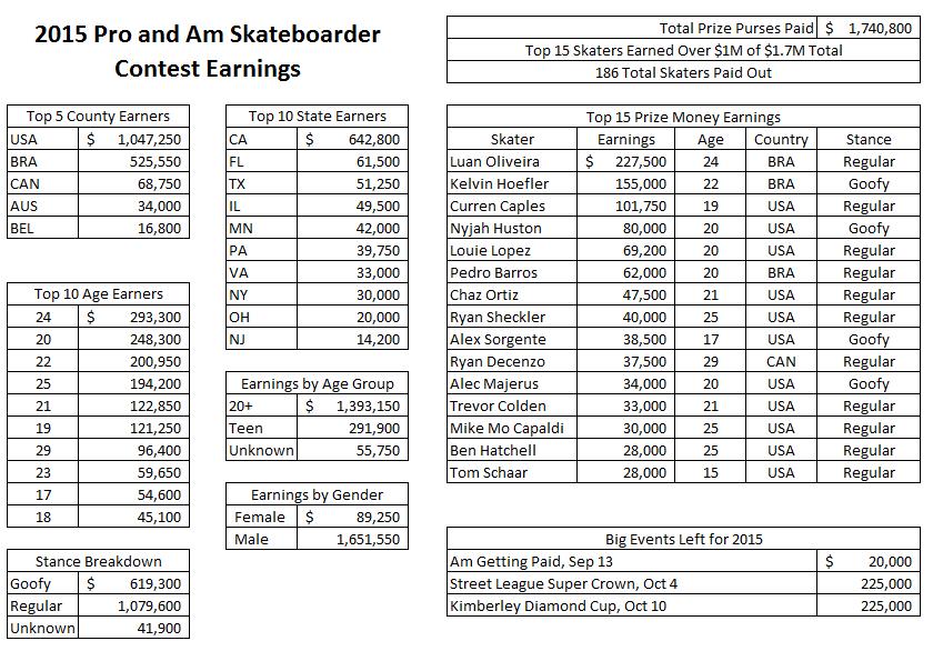 How Much Money Skateboarders Make