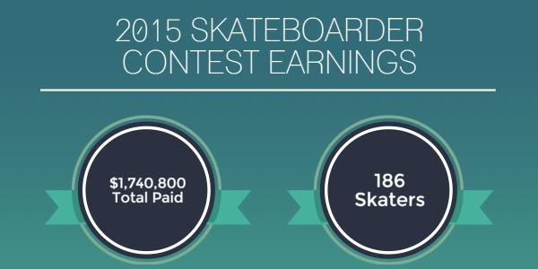 $1.7 Million in 2015 So Far: A Skateboarding Contest Earnings Analysis
